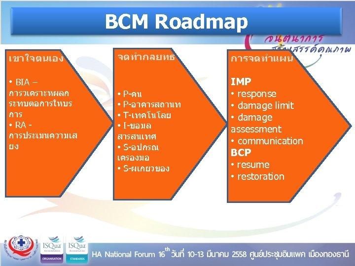 BCM Roadmap เขาใจตนเอง จดทำกลยทธ การจดทำแผน • P-คน • P-อาคารสถานท • T-เทคโนโลย • I-ขอมล สารสนเทศ