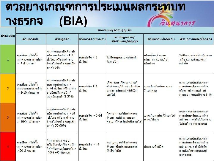 ตวอยางเกณฑการประเมนผลกระทบท างธรกจ (BIA) 17