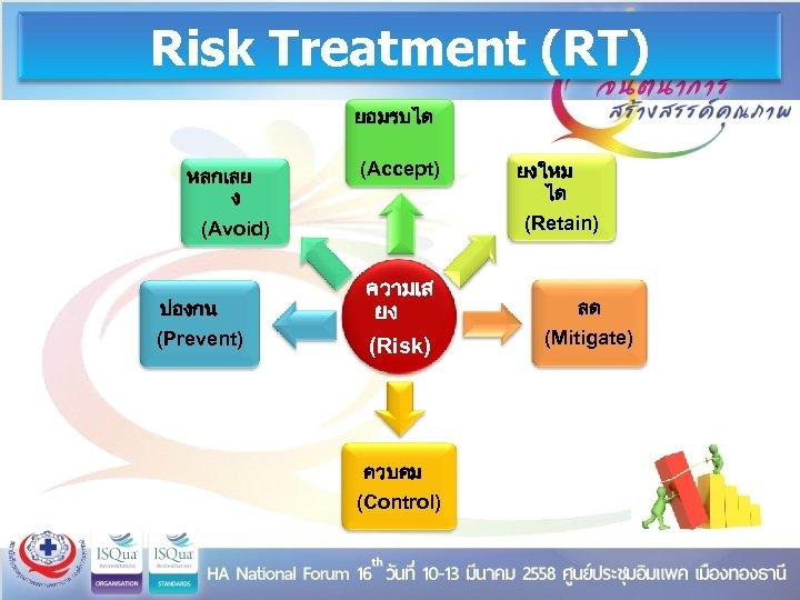 Risk Treatment (RT) ยอมรบได หลกเลย ง (Avoid) ปองกน (Prevent) (Accept) ความเส ยง (Risk) ควบคม