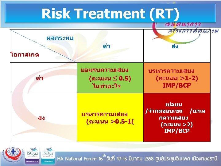 Risk Treatment (RT) ผลกระทบ ตำ โอกาสเกด ตำ สง สง ยอมรบความเสยง (คะแนน ≤ 0. 5)