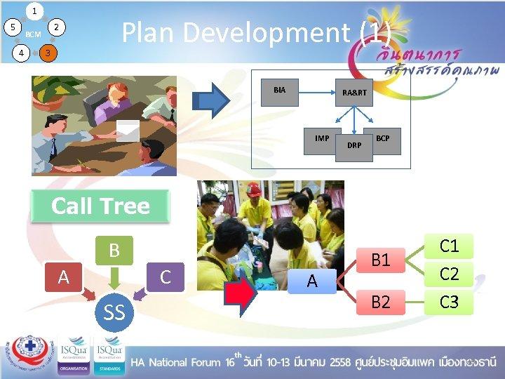 1 5 4 Plan Development (1) 2 BCM 3 BIA RA&RT IMP DRP BCP