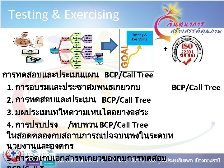 Testing & Exercising Contract L 1 -1 Call Tree Activate Contract L 1 -2