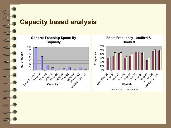 Capacity based analysis