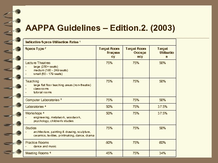 AAPPA Guidelines – Edition. 2. (2003) Indicative Space Utilisation Rates 1 Space Type 2