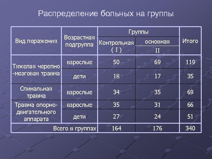 Распределение больных на группы Группы Вид поражения Возрастная подгруппа Контрольная (I) основная Итого II