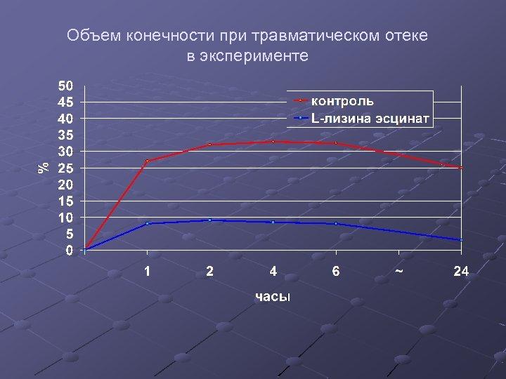 Объем конечности при травматическом отеке в эксперименте