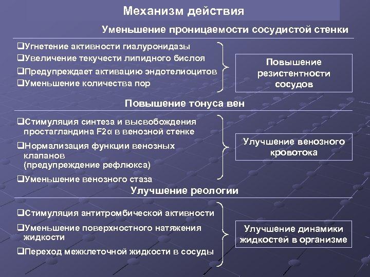 Механизм действия Уменьшение проницаемости сосудистой стенки q. Угнетение активности гиалуронидазы q. Увеличение текучести липидного
