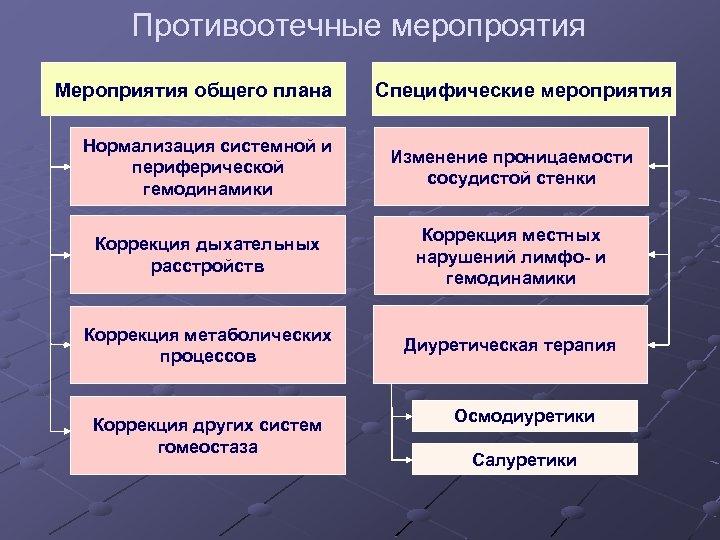 Противоотечные меропроятия Мероприятия общего плана Специфические мероприятия Нормализация системной и периферической гемодинамики Изменение проницаемости