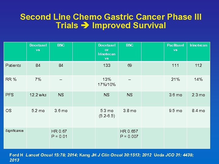 Second Line Chemo Gastric Cancer Phase III Trials Improved Survival Docetaxel vs BSC Docetaxel