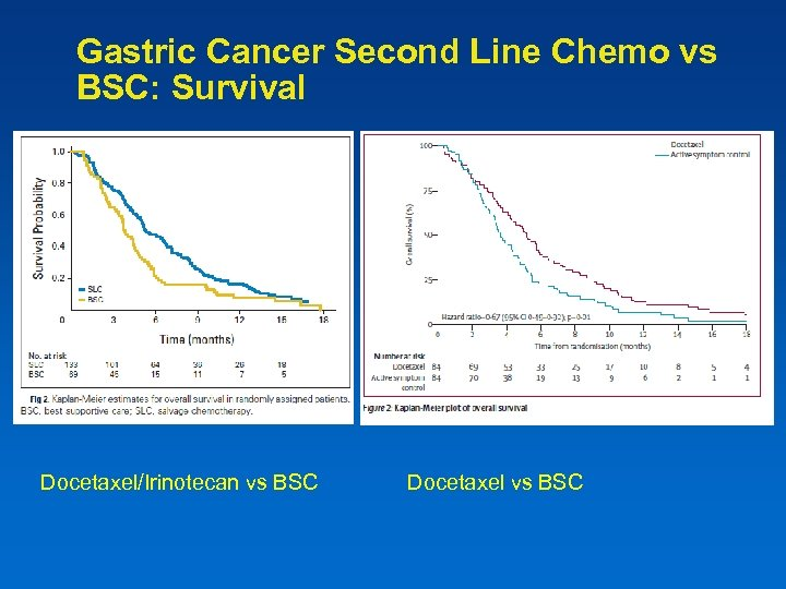 Gastric Cancer Second Line Chemo vs BSC: Survival Docetaxel/Irinotecan vs BSC Docetaxel vs BSC