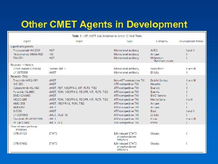 Other CMET Agents in Development
