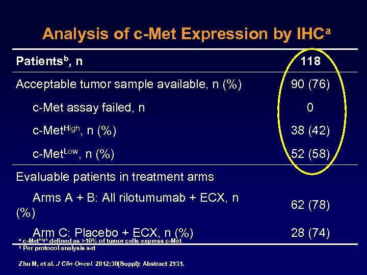 Analysis of c-Met Expression by IHCa Patientsb, n Acceptable tumor sample available, n (%)