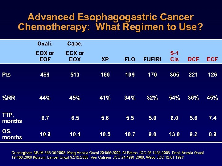 Advanced Esophagogastric Cancer Chemotherapy: What Regimen to Use? Oxali: Cape: EOX or EOF ECX