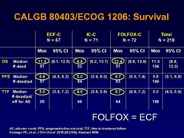 CALGB 80403/ECOG 1206: Survival ECF-C N = 67 IC-C N = 71 FOLFOX-C N
