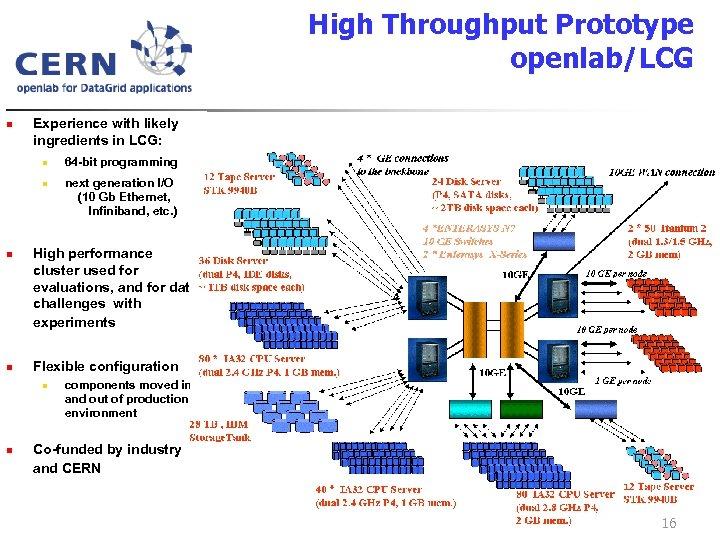 High Throughput Prototype openlab/LCG n Experience with likely ingredients in LCG: n n next