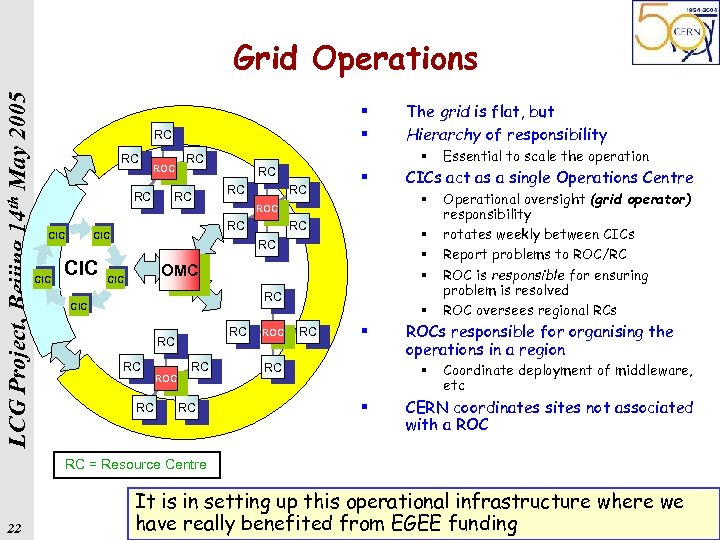 LCG Project, Beijing 14 th May 2005 Grid Operations § § RC RC ROC