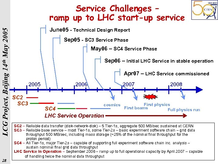 LCG Project, Beijing 14 th May 2005 Service Challenges – ramp up to LHC