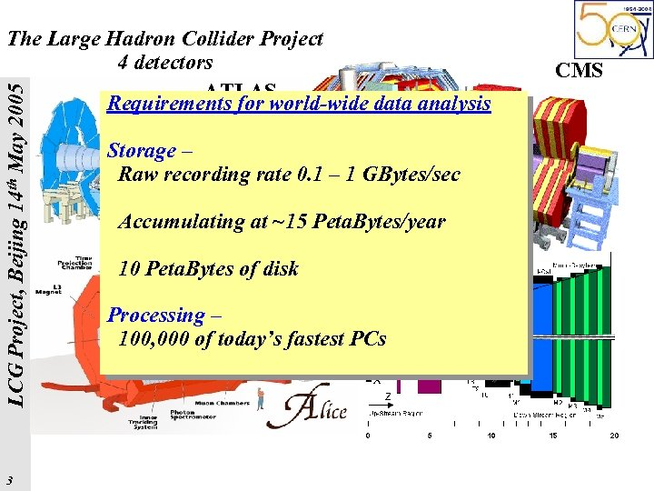 LCG Project, Beijing 14 th May 2005 The Large Hadron Collider Project 4 detectors