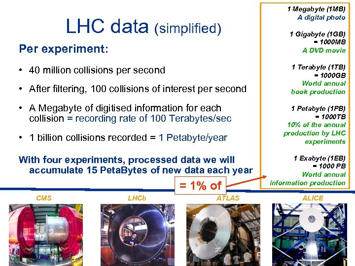 LHC data (simplified) Per experiment: • 40 million collisions per second • After filtering,