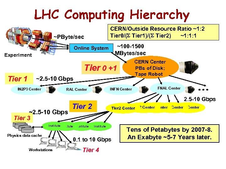 LHC Computing Hierarchy CERN/Outside Resource Ratio ~1: 2 Tier 0/( Tier 1)/( Tier 2)