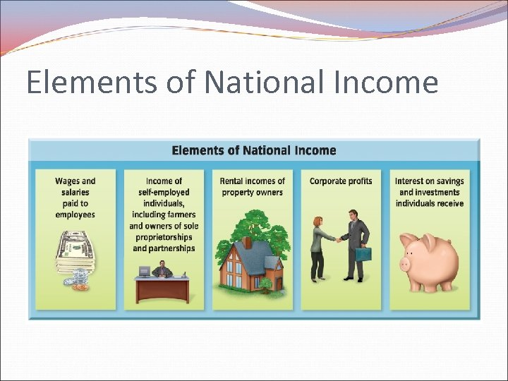 Elements of National Income
