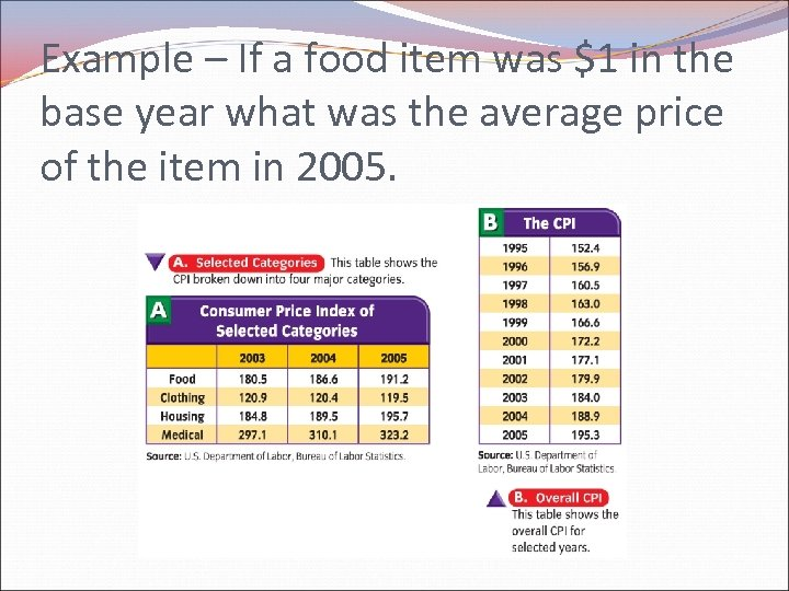 Example – If a food item was $1 in the base year what was