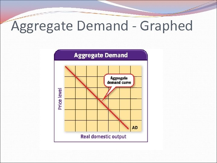 Aggregate Demand - Graphed