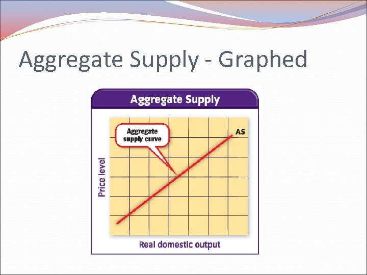 Aggregate Supply - Graphed