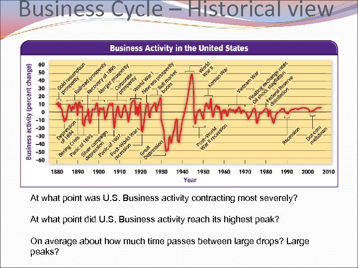 Business Cycle – Historical view At what point was U. S. Business activity contracting