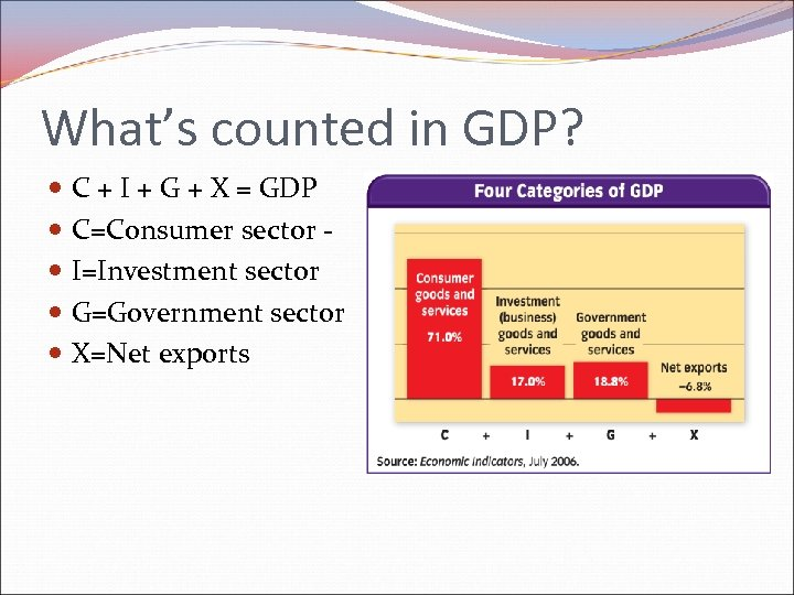 What's counted in GDP? C + I + G + X = GDP C=Consumer