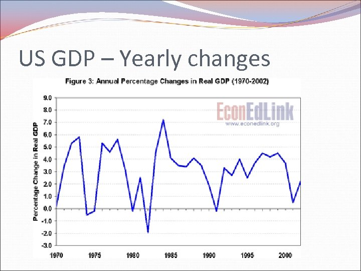 US GDP – Yearly changes