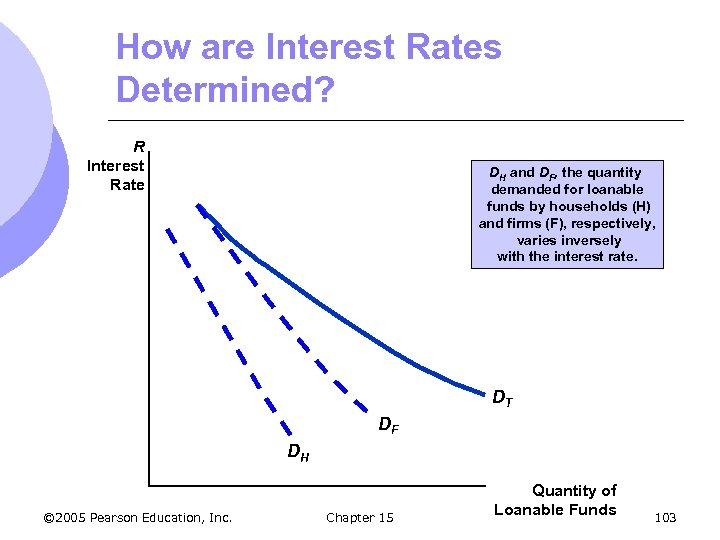 How are Interest Rates Determined? R Interest Rate DH and DF, the quantity demanded