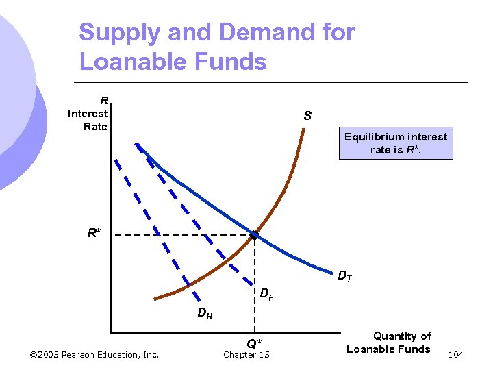 Supply and Demand for Loanable Funds R Interest Rate S Equilibrium interest rate is