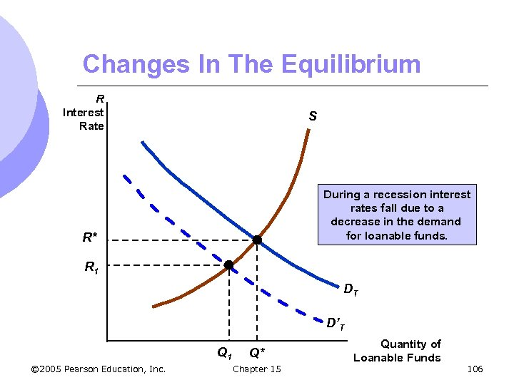Changes In The Equilibrium R Interest Rate S During a recession interest rates fall