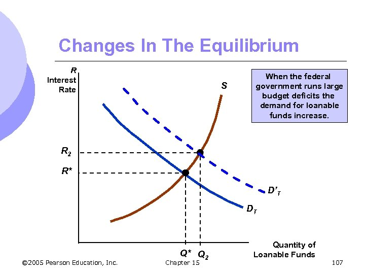 Changes In The Equilibrium R Interest Rate S When the federal government runs large