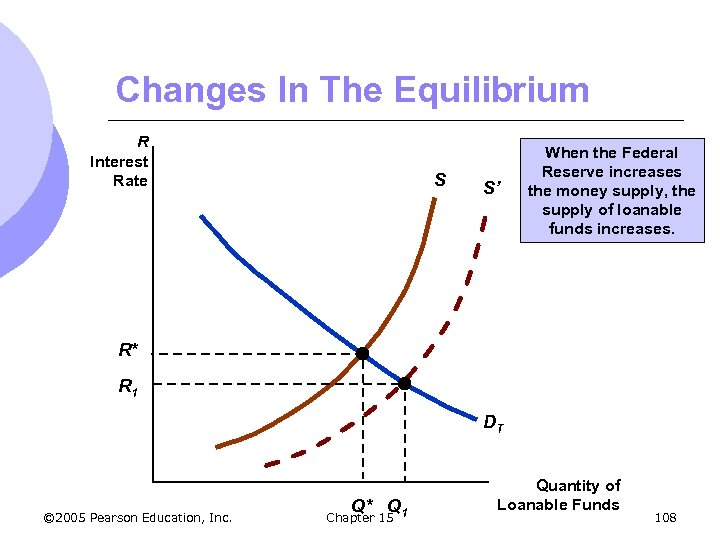 Changes In The Equilibrium R Interest Rate S S' When the Federal Reserve increases