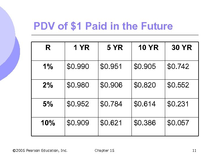 PDV of $1 Paid in the Future R 1 YR 5 YR 1% $0.
