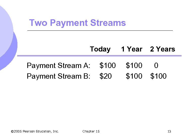 Two Payment Streams Today Payment Stream A: Payment Stream B: © 2005 Pearson Education,