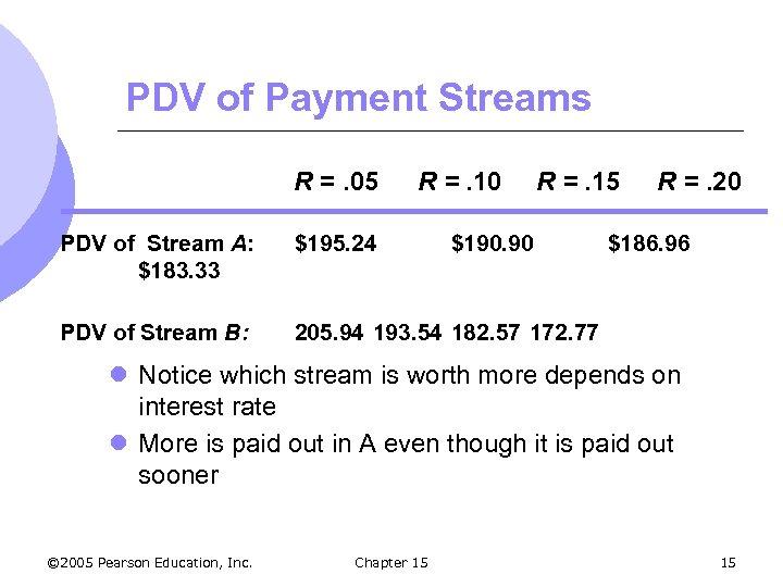 PDV of Payment Streams R =. 05 R =. 10 R =. 15 PDV