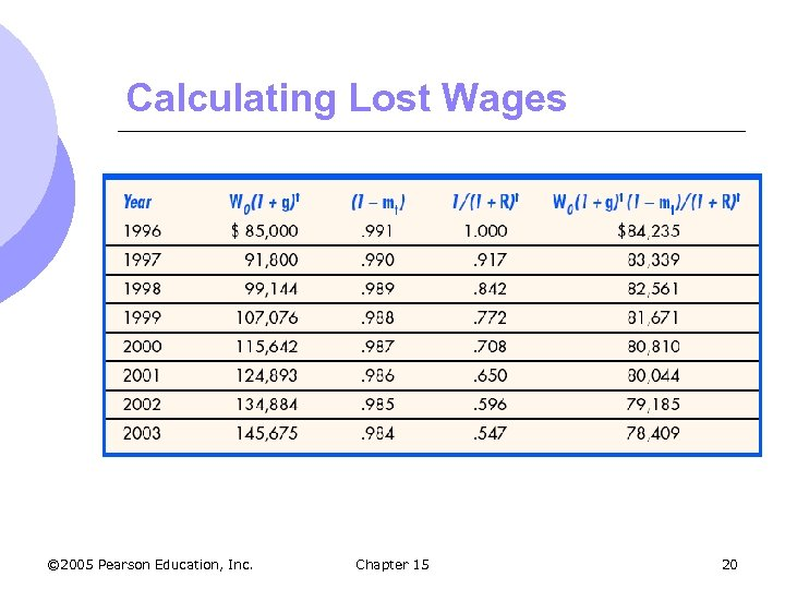 Calculating Lost Wages © 2005 Pearson Education, Inc. Chapter 15 20