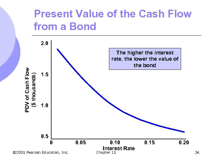 Present Value of the Cash Flow from a Bond PDV of Cash Flow ($