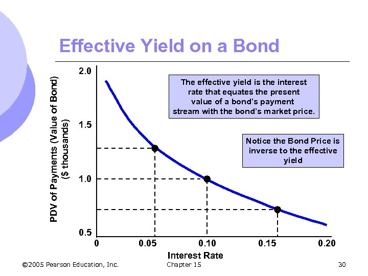 PDV of Payments (Value of Bond) ($ thousands) Effective Yield on a Bond 2.