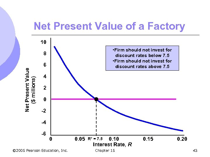 Net Present Value of a Factory 10 • Firm should not invest for discount