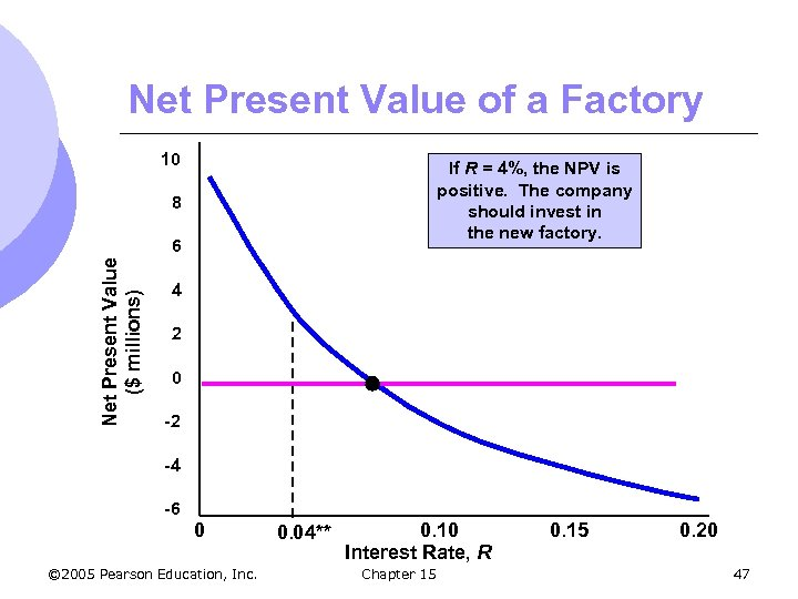 Net Present Value of a Factory 10 If R = 4%, the NPV is