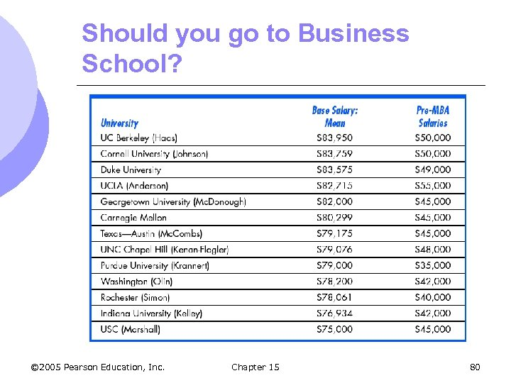 Should you go to Business School? © 2005 Pearson Education, Inc. Chapter 15 80