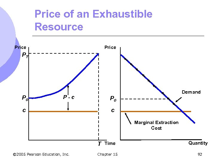 Price of an Exhaustible Resource Price PT P 0 Demand P-c P 0 c
