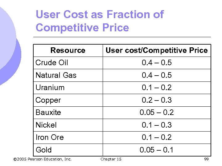 User Cost as Fraction of Competitive Price Resource User cost/Competitive Price Crude Oil 0.