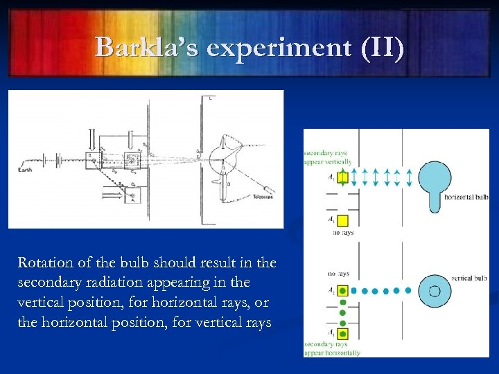 Barkla's experiment (II) Rotation of the bulb should result in the secondary radiation appearing