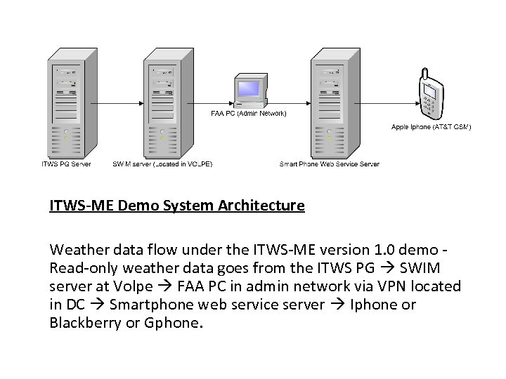 ITWS-ME Demo System Architecture Weather data flow under the ITWS-ME version 1. 0 demo