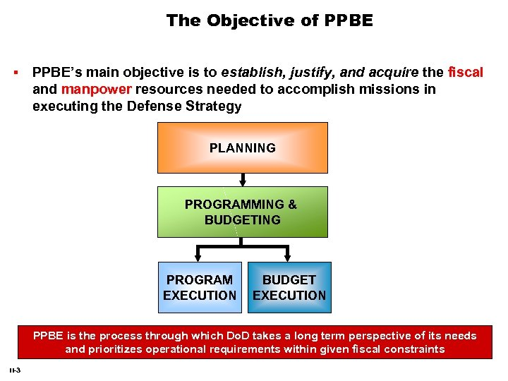 The Objective of PPBE's main objective is to establish, justify, and acquire the fiscal